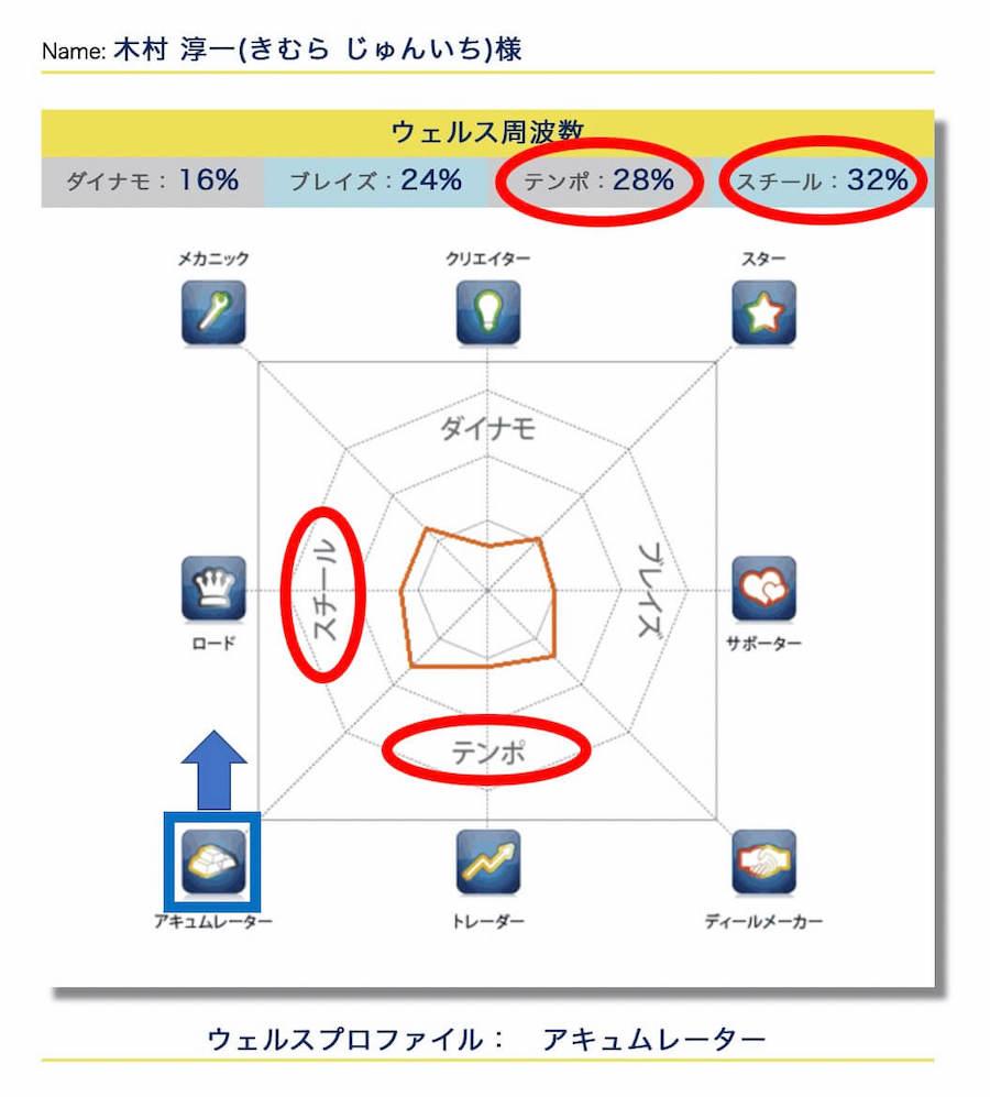プロファイルのメリット1:周波数の割合がわかる
