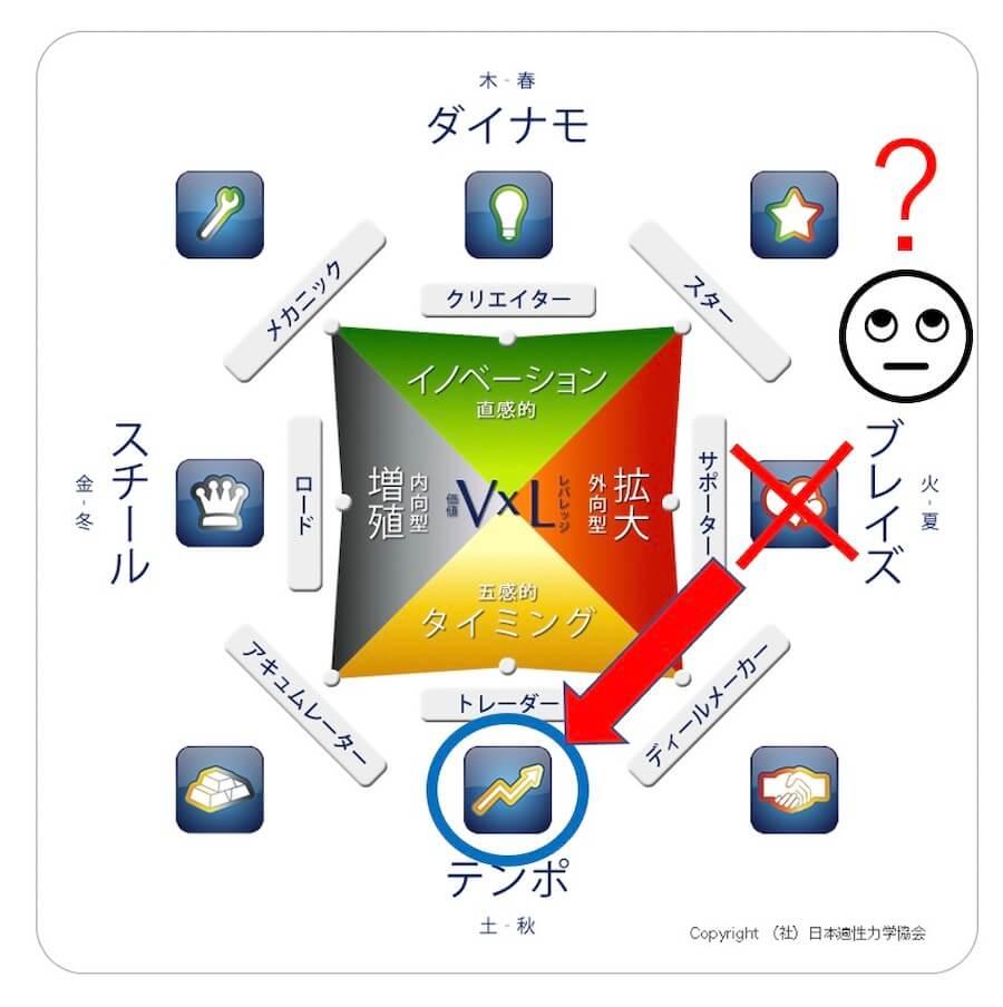 プロファイルの理解ができず、誤った認識で活用することがある