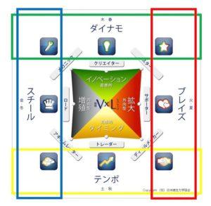 ウェルスダイナミクスのタイプとは?周波数とプロファイルの違い