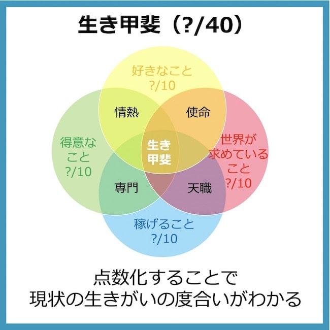 4つの要素を点数化することで現状の生きがいの状態がわかる