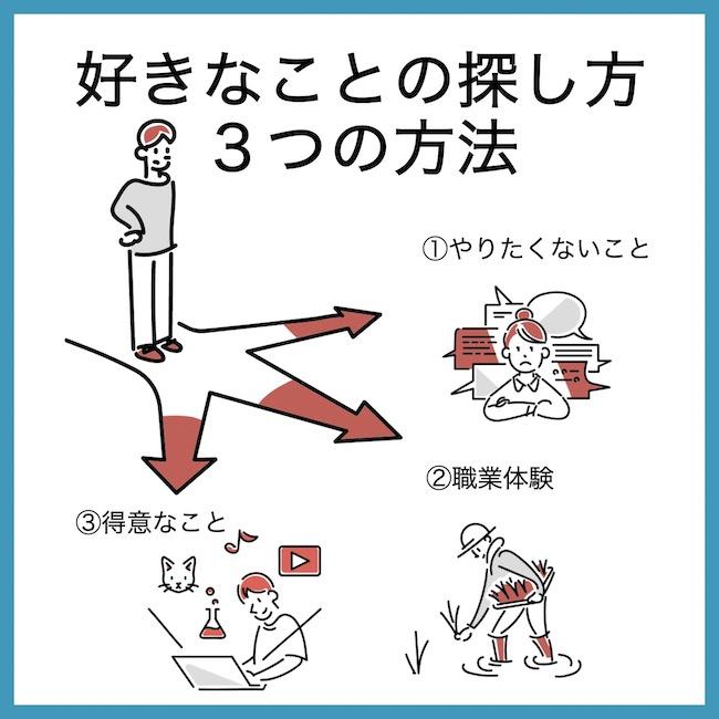ステップ2:質問で見つけられない場合は3つの方法で探し出す